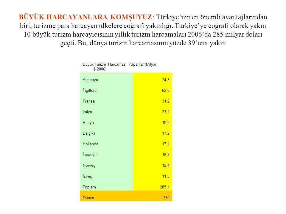 BÜYÜK HARCAYANLARA KOMŞUYUZ: Türkiye'nin en önemli avantajlarından biri, turizme para harcayan ülkelere coğrafi yakınlığı. Türkiye'ye coğrafi olarak y