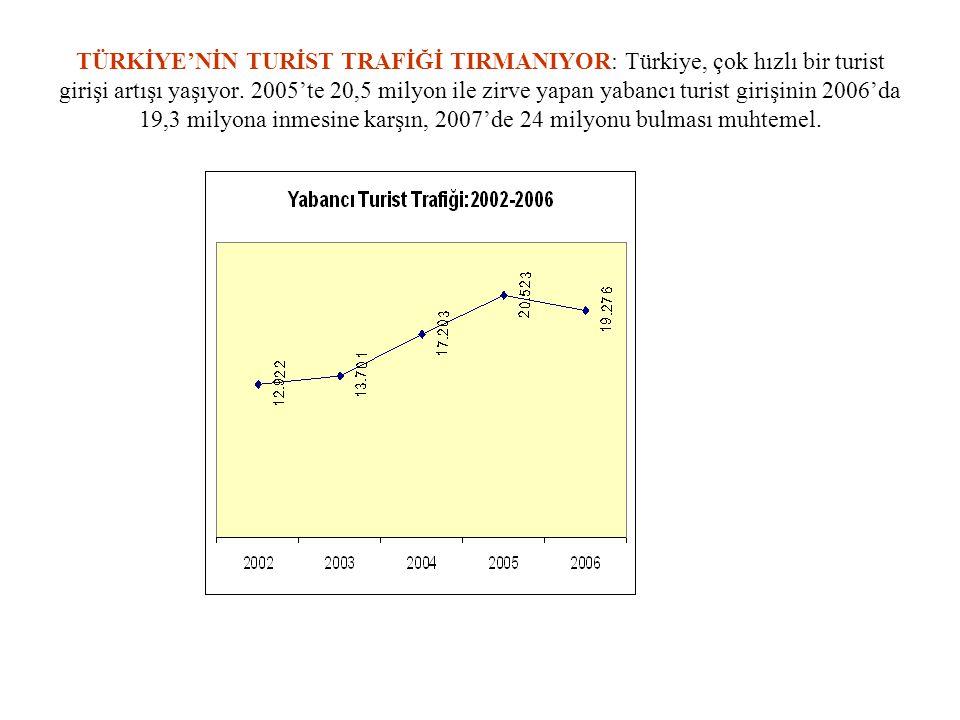 TÜRKİYE'NİN TURİST TRAFİĞİ TIRMANIYOR: Türkiye, çok hızlı bir turist girişi artışı yaşıyor. 2005'te 20,5 milyon ile zirve yapan yabancı turist girişin