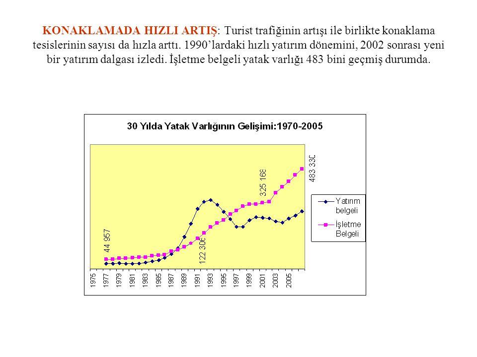 KONAKLAMADA HIZLI ARTIŞ: Turist trafiğinin artışı ile birlikte konaklama tesislerinin sayısı da hızla arttı. 1990'lardaki hızlı yatırım dönemini, 2002