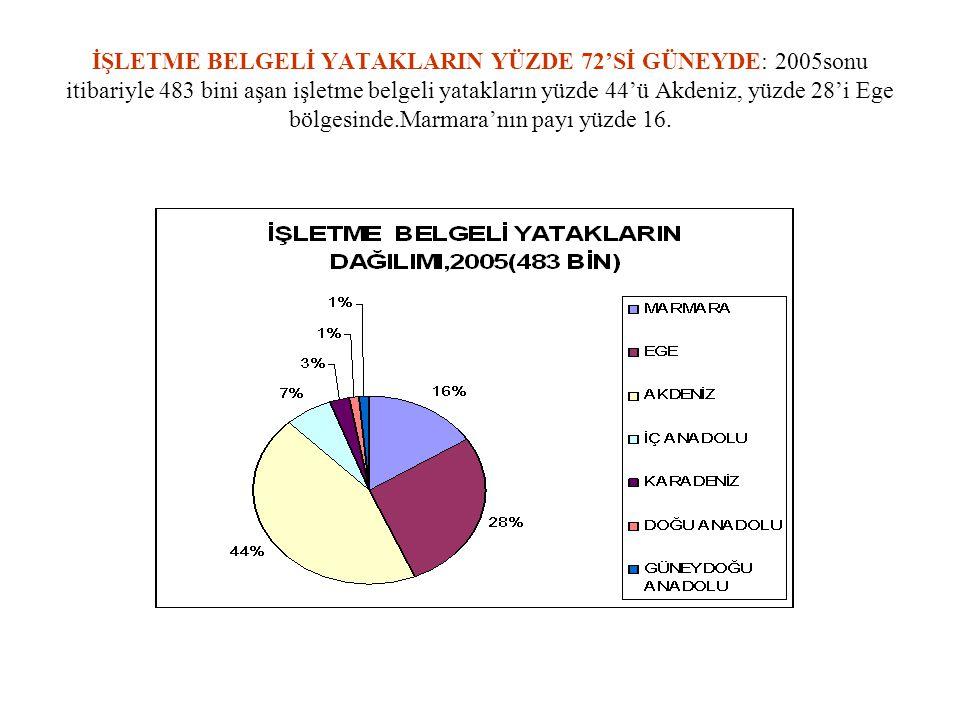 İŞLETME BELGELİ YATAKLARIN YÜZDE 72'Sİ GÜNEYDE: 2005sonu itibariyle 483 bini aşan işletme belgeli yatakların yüzde 44'ü Akdeniz, yüzde 28'i Ege bölges
