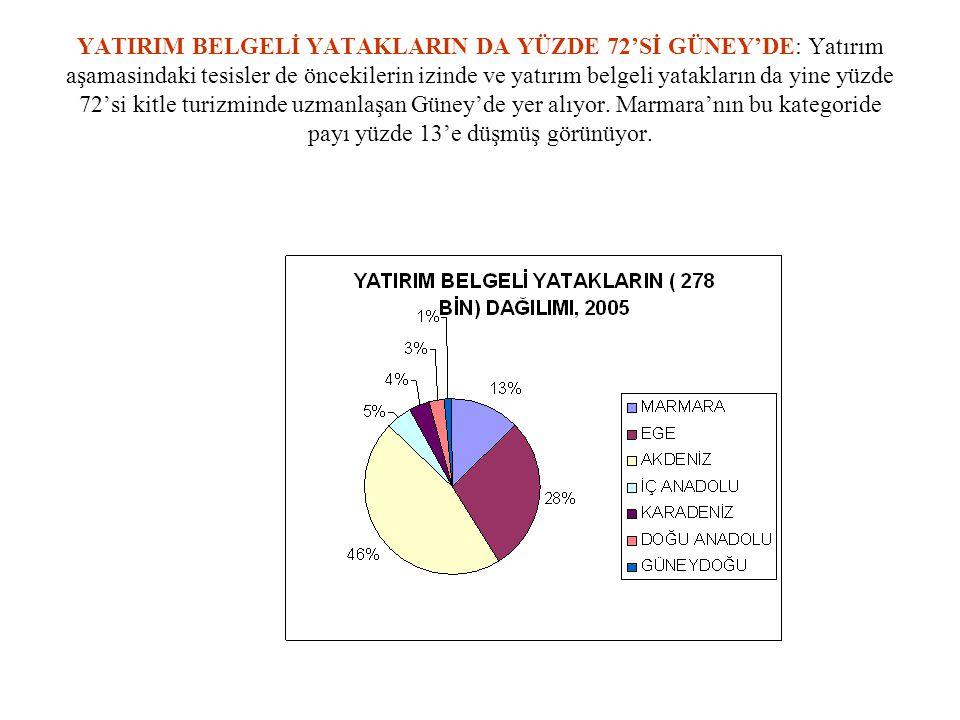 YATIRIM BELGELİ YATAKLARIN DA YÜZDE 72'Sİ GÜNEY'DE: Yatırım aşamasindaki tesisler de öncekilerin izinde ve yatırım belgeli yatakların da yine yüzde 72