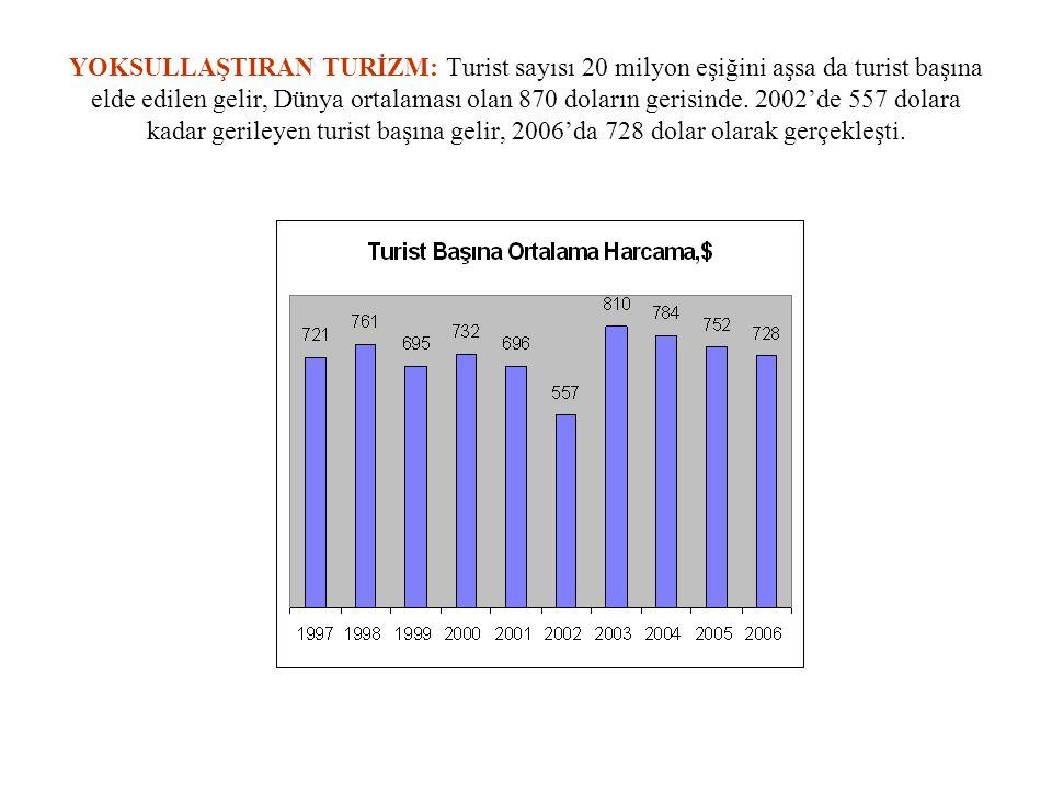 YOKSULLAŞTIRAN TURİZM: Turist sayısı 20 milyon eşiğini aşsa da turist başına elde edilen gelir, Dünya ortalaması olan 870 doların gerisinde. 2002'de 5