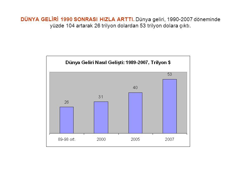 DÜNYA GELİRİ 1990 SONRASI HIZLA ARTTI. Dünya geliri, 1990-2007 döneminde yüzde 104 artarak 26 trilyon dolardan 53 trilyon dolara çıktı.
