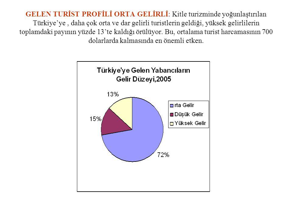 GELEN TURİST PROFİLİ ORTA GELİRLİ: Kitle turizminde yoğunlaştırılan Türkiye'ye, daha çok orta ve dar gelirli turistlerin geldiği, yüksek gelirlilerin