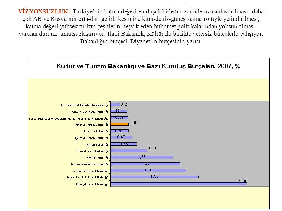 VİZYONSUZLUK: Türkiye'nin katma değeri en düşük kitle turizminde uzmanlaştırılması, daha çok AB ve Rusya'nın orta-dar gelirli kesimine kum-deniz-güneş
