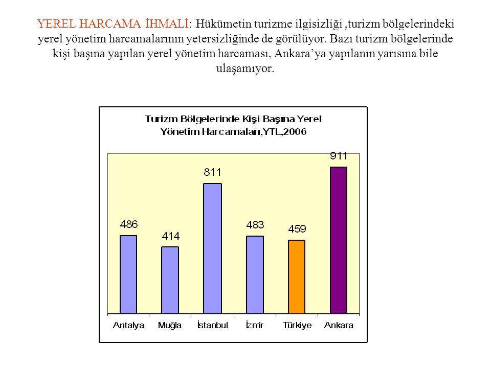 YEREL HARCAMA İHMALİ: Hükümetin turizme ilgisizliği,turizm bölgelerindeki yerel yönetim harcamalarının yetersizliğinde de görülüyor. Bazı turizm bölge