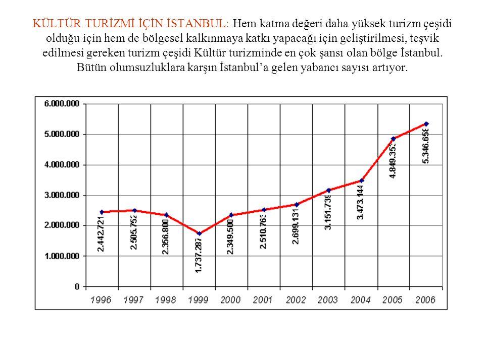 KÜLTÜR TURİZMİ İÇİN İSTANBUL: Hem katma değeri daha yüksek turizm çeşidi olduğu için hem de bölgesel kalkınmaya katkı yapacağı için geliştirilmesi, te