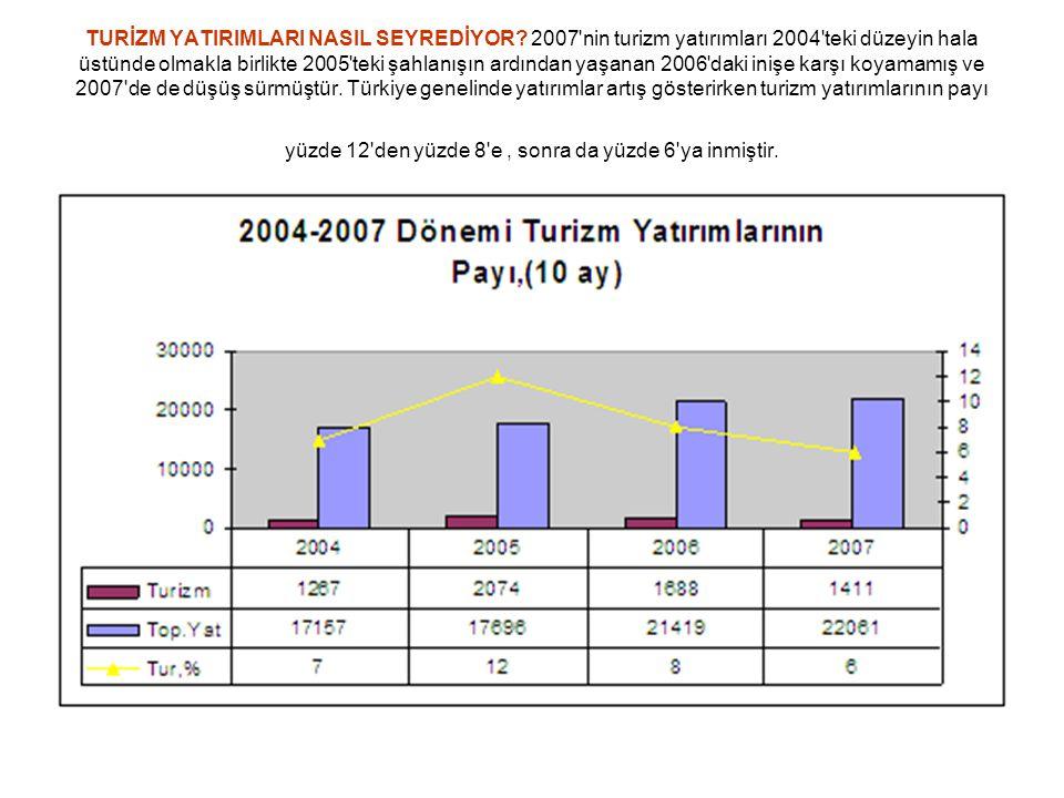TURİZM YATIRIMLARI NASIL SEYREDİYOR? 2007'nin turizm yatırımları 2004'teki düzeyin hala üstünde olmakla birlikte 2005'teki şahlanışın ardından yaşanan