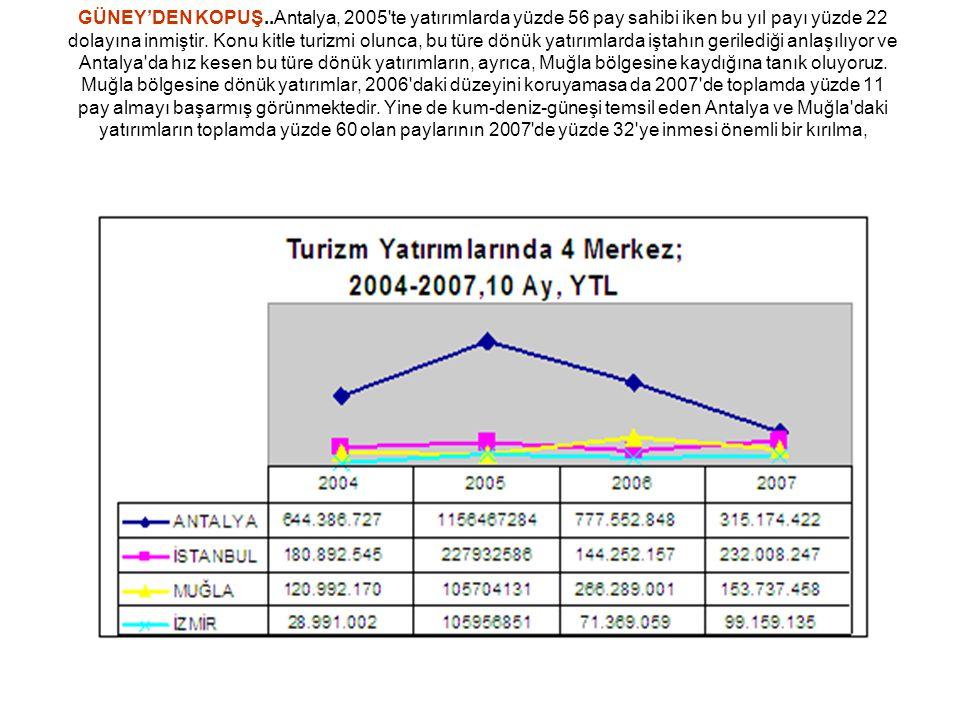 GÜNEY'DEN KOPUŞ..Antalya, 2005'te yatırımlarda yüzde 56 pay sahibi iken bu yıl payı yüzde 22 dolayına inmiştir. Konu kitle turizmi olunca, bu türe dön