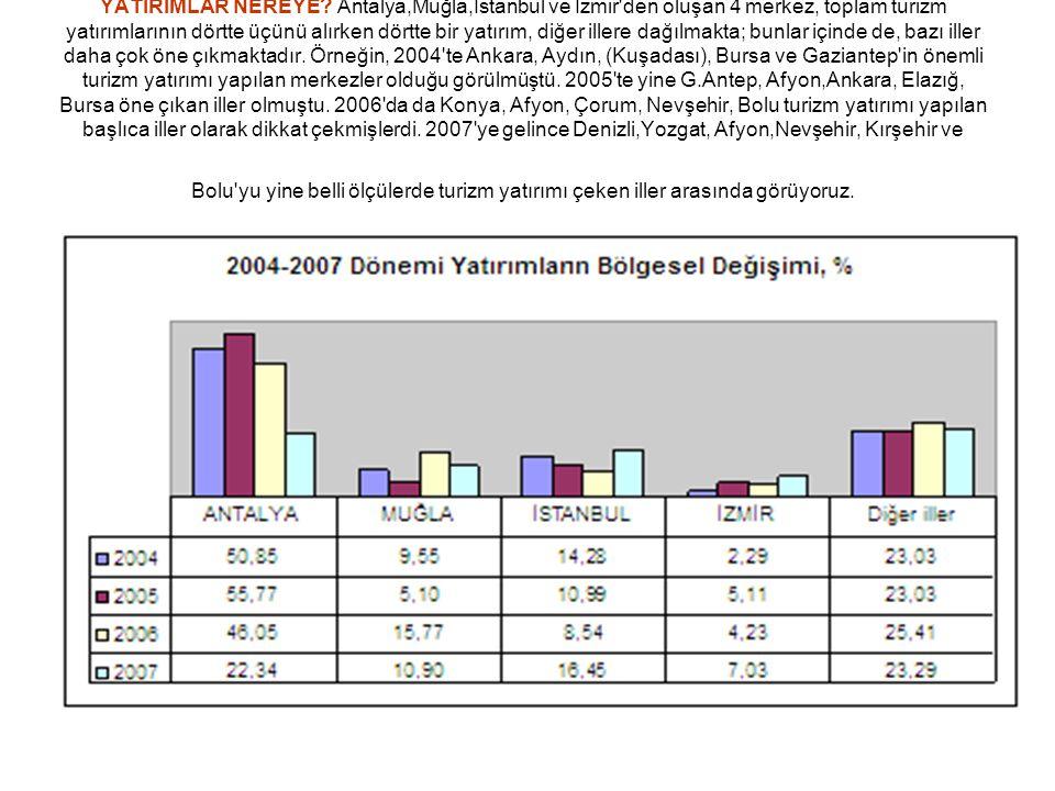 YATIRIMLAR NEREYE? Antalya,Muğla,İstanbul ve İzmir'den oluşan 4 merkez, toplam turizm yatırımlarının dörtte üçünü alırken dörtte bir yatırım, diğer il