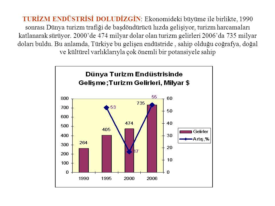 TURİZM ENDÜSTRİSİ DOLUDİZGİN: Ekonomideki büyüme ile birlikte, 1990 sonrası Dünya turizm trafiği de başdöndürücü hızda gelişiyor, turizm harcamaları k