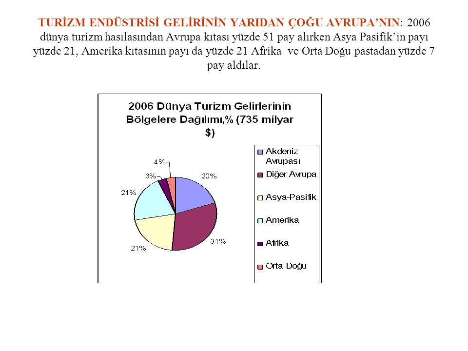 İSTANBUL'A 10 MİLYON TURİST HEDEFİ: Kültür turizminin gelişebileceği ana yatak İstanbul.