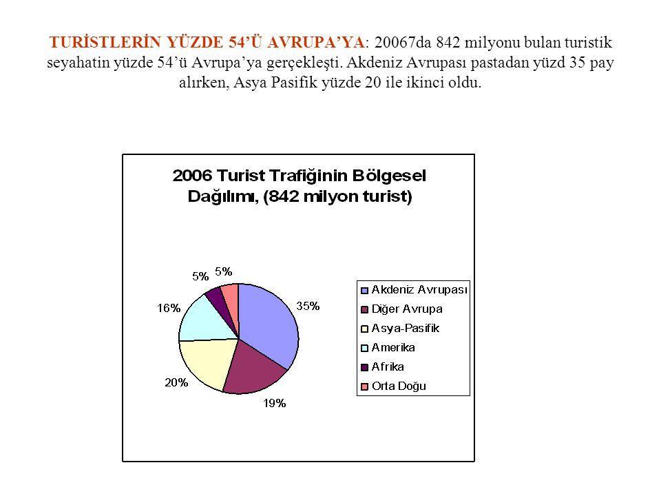 TURİZM GELİRLERİNİN YÜZDE 48'İ 9 ÜLKENİN: 2006'da 735 milyar dolar olarak gerçekleşen turizm gelirlerinin yüzde 48'i 9 ülke tarafından paylaşılırken, 41 ülkenin payı yüzde 52 oldu.