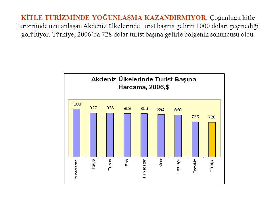 KİTLE TURİZMİNDE YOĞUNLAŞMA KAZANDIRMIYOR: Çoğunluğu kitle turizminde uzmanlaşan Akdeniz ülkelerinde turist başına gelirin 1000 doları geçmediği görül