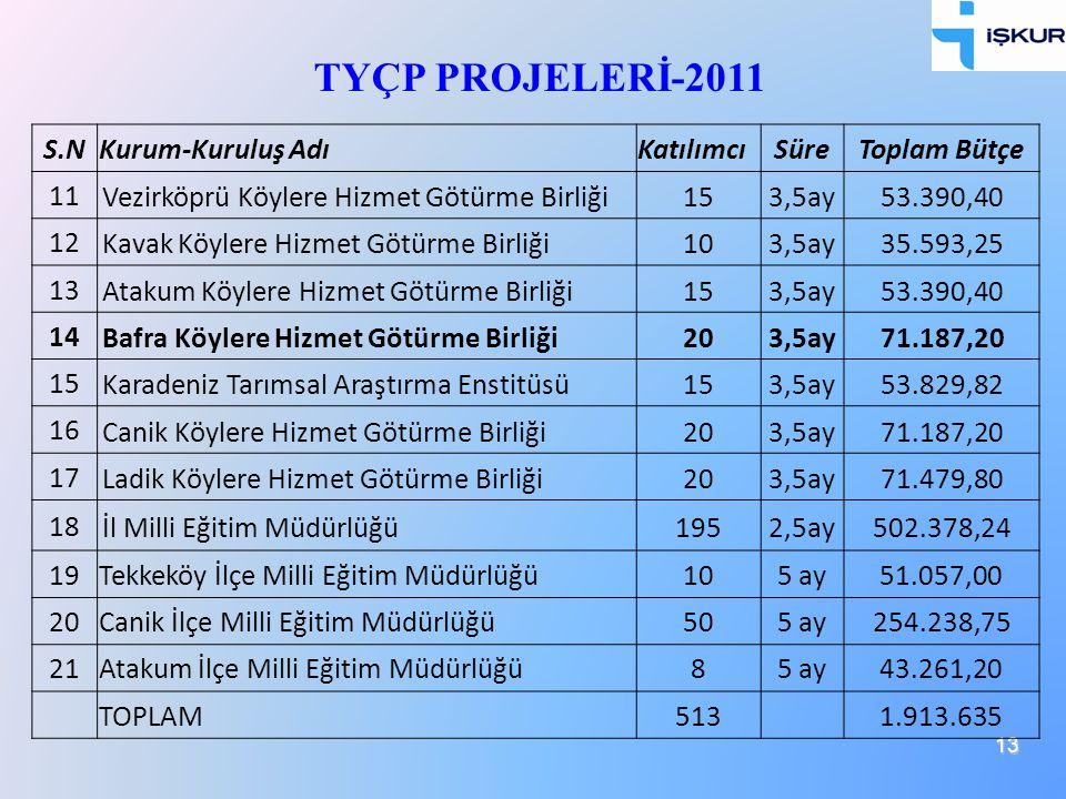 13 TYÇP PROJELERİ-2011 S.NKurum-Kuruluş AdıKatılımcıSüreToplam Bütçe 11 Vezirköprü Köylere Hizmet Götürme Birliği153,5ay53.390,40 12 Kavak Köylere Hiz