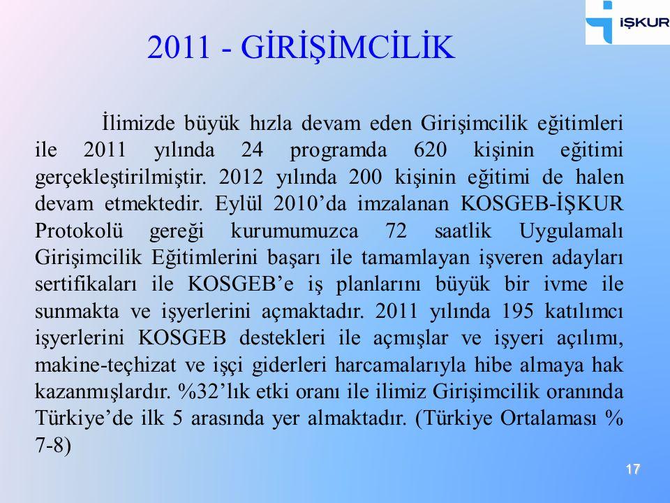 17 İlimizde büyük hızla devam eden Girişimcilik eğitimleri ile 2011 yılında 24 programda 620 kişinin eğitimi gerçekleştirilmiştir. 2012 yılında 200 ki