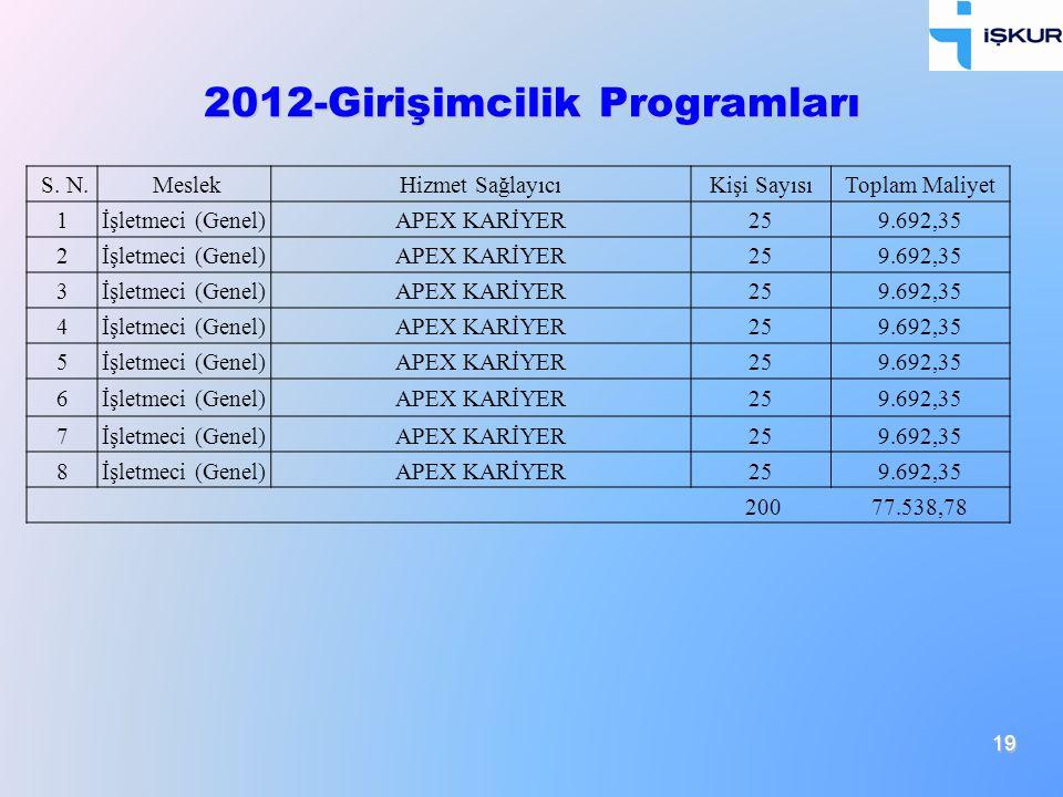 19 2012-Girişimcilik Programları S. N. MeslekHizmet SağlayıcıKişi SayısıToplam Maliyet 1İşletmeci (Genel)APEX KARİYER259.692,35 2İşletmeci (Genel)APEX