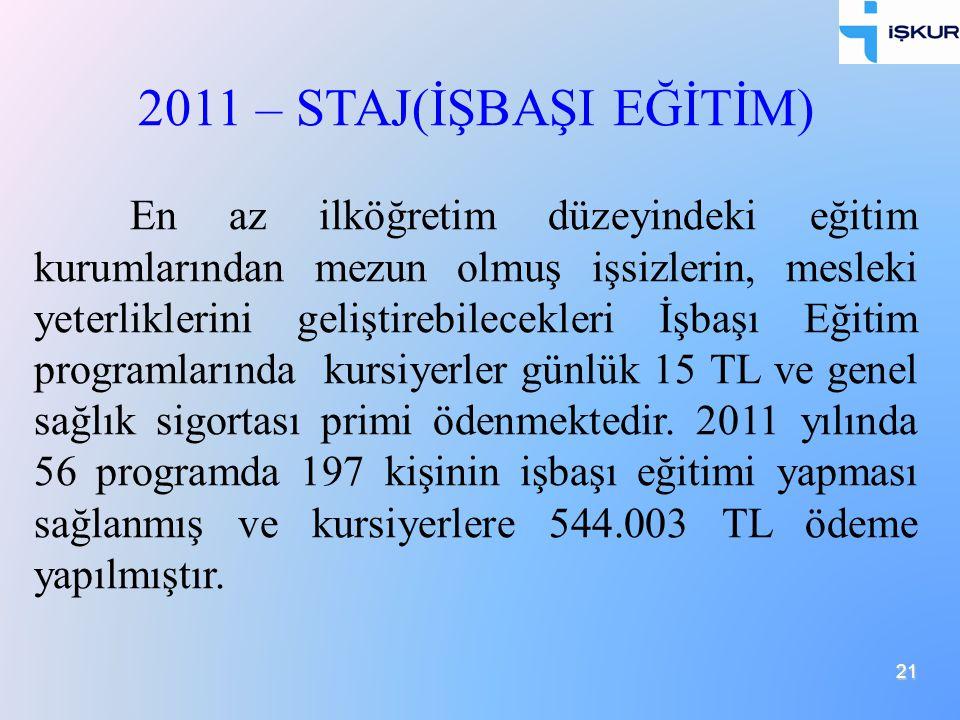 21 2011 – STAJ(İŞBAŞI EĞİTİM) En az ilköğretim düzeyindeki eğitim kurumlarından mezun olmuş işsizlerin, mesleki yeterliklerini geliştirebilecekleri İş