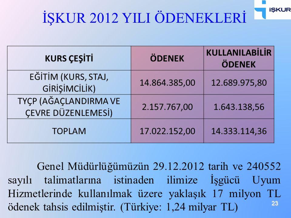 23 İŞKUR 2012 YILI ÖDENEKLERİ KURS ÇEŞİTİÖDENEK KULLANILABİLİR ÖDENEK EĞİTİM (KURS, STAJ, GİRİŞİMCİLİK) 14.864.385,0012.689.975,80 TYÇP (AĞAÇLANDIRMA
