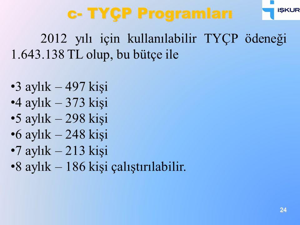 24 c- TYÇP Programları 2012 yılı için kullanılabilir TYÇP ödeneği 1.643.138 TL olup, bu bütçe ile 3 aylık – 497 kişi 4 aylık – 373 kişi 5 aylık – 298