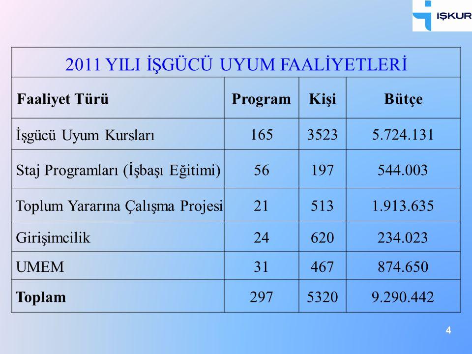 2011 YILI İŞGÜCÜ UYUM FAALİYETLERİ Faaliyet TürüProgramKişiBütçe İşgücü Uyum Kursları16535235.724.131 Staj Programları (İşbaşı Eğitimi)56197544.003 To