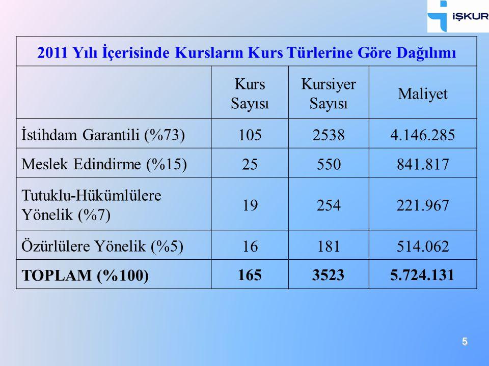 5 2011 Yılı İçerisinde Kursların Kurs Türlerine Göre Dağılımı Kurs Sayısı Kursiyer Sayısı Maliyet İstihdam Garantili (%73) 10525384.146.285 Meslek Edi