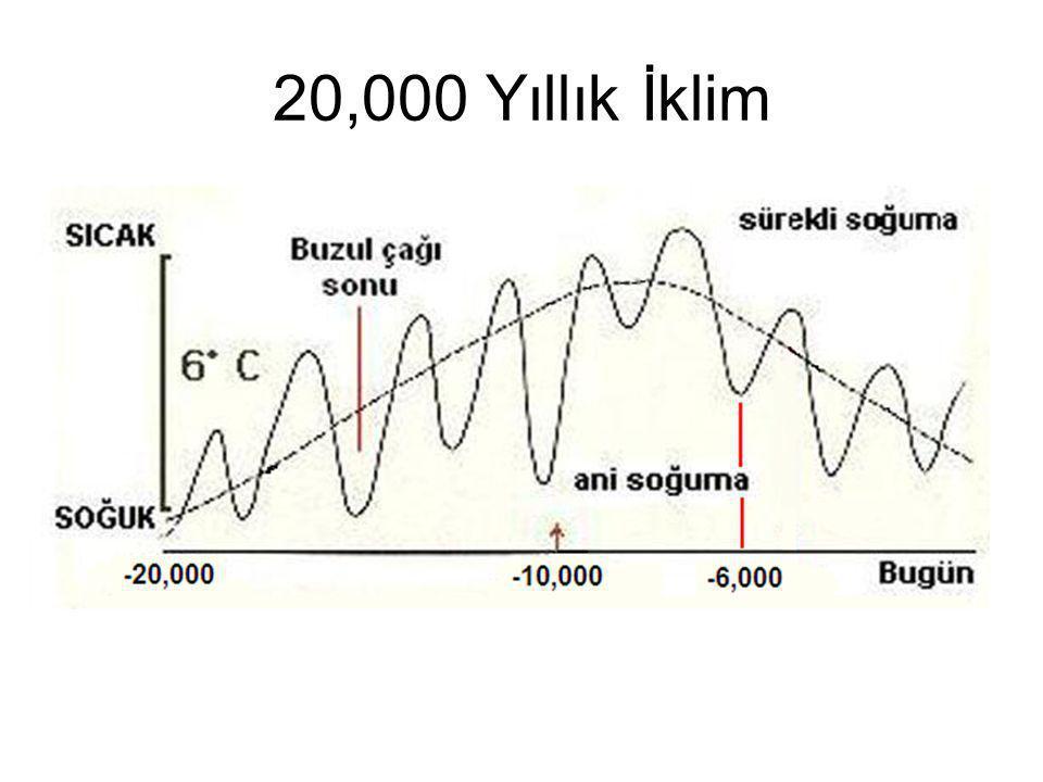 20,000 Yıllık İklim
