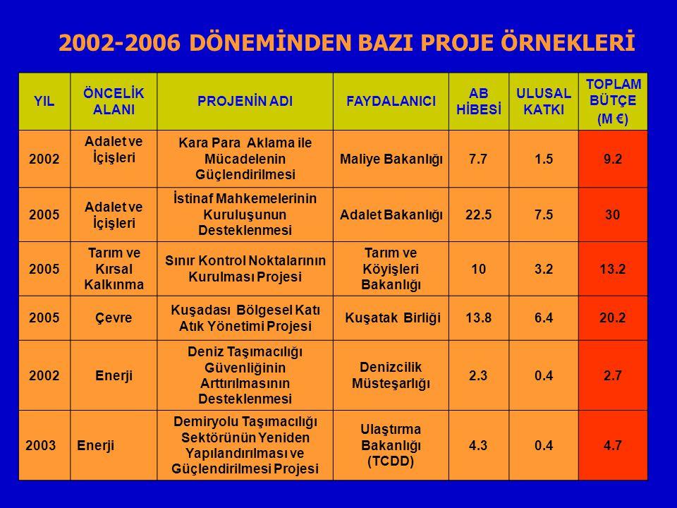 YIL ÖNCELİK ALANI PROJENİN ADIFAYDALANICI AB HİBESİ ULUSAL KATKI TOPLAM BÜTÇE (M €) 2002 Adalet ve İçişleri Kara Para Aklama ile Mücadelenin Güçlendirilmesi Maliye Bakanlığı7.71.59.2 2005 Adalet ve İçişleri İstinaf Mahkemelerinin Kuruluşunun Desteklenmesi Adalet Bakanlığı22.57.530 2005 Tarım ve Kırsal Kalkınma Sınır Kontrol Noktalarının Kurulması Projesi Tarım ve Köyişleri Bakanlığı 103.213.2 2005Çevre Kuşadası Bölgesel Katı Atık Yönetimi Projesi Kuşatak Birliği13.86.420.2 2002Enerji Deniz Taşımacılığı Güvenliğinin Arttırılmasının Desteklenmesi Denizcilik Müsteşarlığı 2.30.42.7 2003Enerji Demiryolu Taşımacılığı Sektörünün Yeniden Yapılandırılması ve Güçlendirilmesi Projesi Ulaştırma Bakanlığı (TCDD) 4.30.44.7 2002-2006 DÖNEMİNDEN BAZI PROJE ÖRNEKLERİ