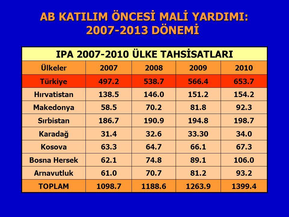 IPA 2007-2010 ÜLKE TAHSİSATLARI Ülkeler2007200820092010 Türkiye497.2538.7566.4653.7 Hırvatistan138.5146.0151.2154.2 Makedonya58.570.281.892.3 Sırbistan186.7190.9194.8198.7 Karadağ31.432.633.3034.0 Kosova63.364.766.167.3 Bosna Hersek62.174.889.1106.0 Arnavutluk61.070.781.293.2 TOPLAM1098.71188.61263.91399.4 AB KATILIM ÖNCESİ MALİ YARDIMI: 2007-2013 DÖNEMİ AB KATILIM ÖNCESİ MALİ YARDIMI: 2007-2013 DÖNEMİ