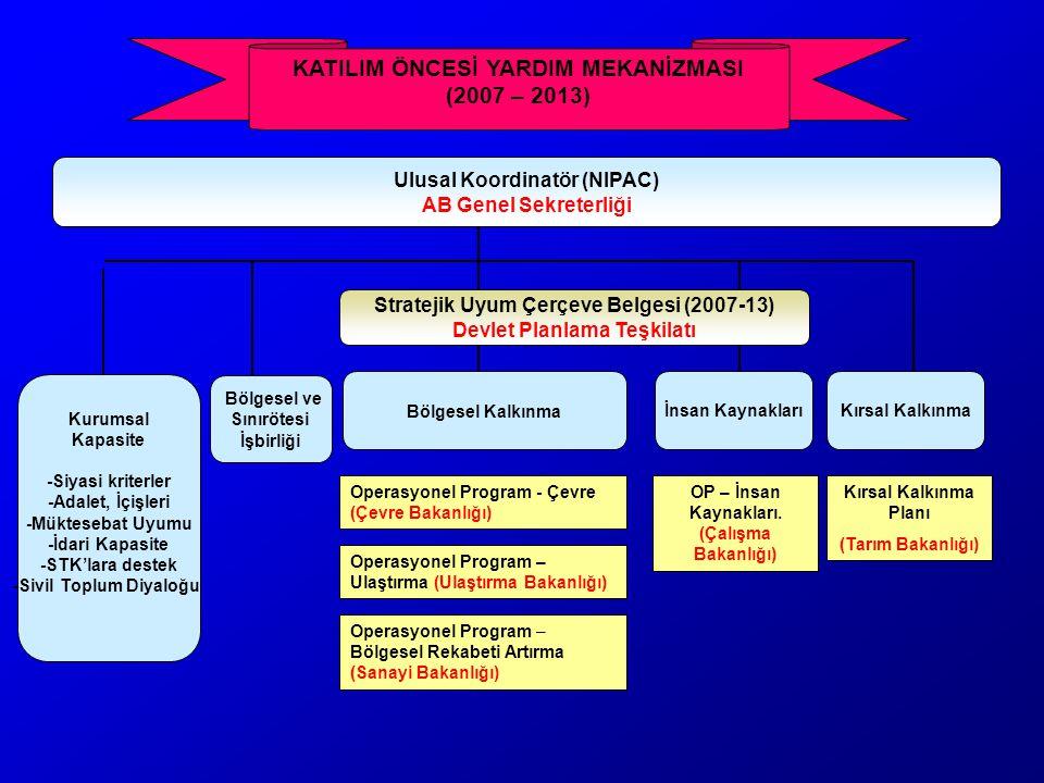 Stratejik Uyum Çerçeve Belgesi (2007-13) Devlet Planlama Teşkilatı Bölgesel Kalkınma Kurumsal Kapasite -Siyasi kriterler -Adalet, İçişleri -Müktesebat Uyumu -İdari Kapasite -STK'lara destek -Sivil Toplum Diyaloğu Bölgesel ve Sınırötesi İşbirliği İnsan KaynaklarıKırsal Kalkınma Operasyonel Program - Çevre (Çevre Bakanlığı) Operasyonel Program – Ulaştırma (Ulaştırma Bakanlığı) Operasyonel Program – Bölgesel Rekabeti Artırma (Sanayi Bakanlığı) OP – İnsan Kaynakları.