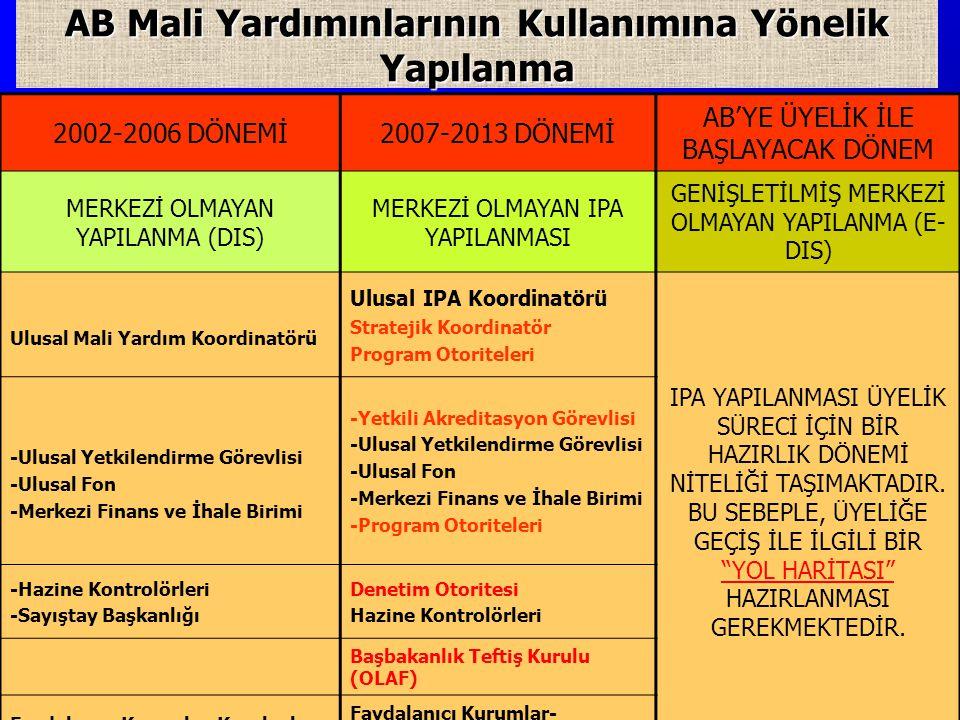 AB Mali Yardımınlarının Kullanımına Yönelik Yapılanma 2002-2006 DÖNEMİ2007-2013 DÖNEMİ AB'YE ÜYELİK İLE BAŞLAYACAK DÖNEM MERKEZİ OLMAYAN YAPILANMA (DIS) MERKEZİ OLMAYAN IPA YAPILANMASI GENİŞLETİLMİŞ MERKEZİ OLMAYAN YAPILANMA (E- DIS) Ulusal Mali Yardım Koordinatörü Ulusal IPA Koordinatörü Stratejik Koordinatör Program Otoriteleri IPA YAPILANMASI ÜYELİK SÜRECİ İÇİN BİR HAZIRLIK DÖNEMİ NİTELİĞİ TAŞIMAKTADIR.