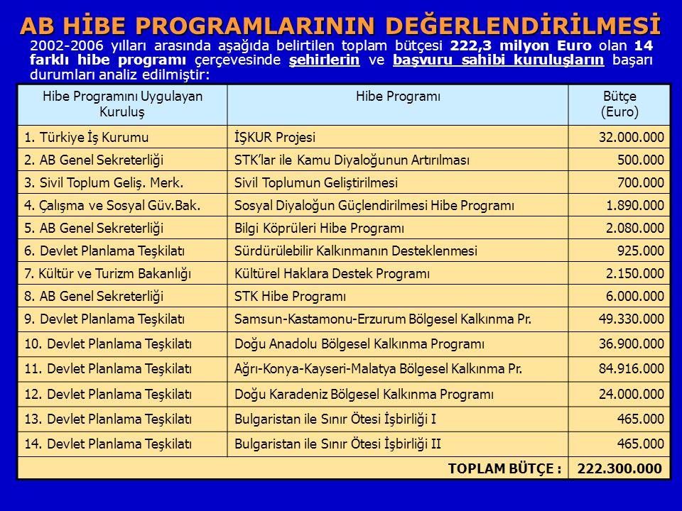 AB HİBE PROGRAMLARININ DEĞERLENDİRİLMESİ Hibe Programını Uygulayan Kuruluş Hibe ProgramıBütçe (Euro) 1.