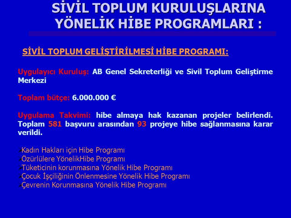 SİVİL TOPLUM KURULUŞLARINA YÖNELİK HİBE PROGRAMLARI : Uygulayıcı Kuruluş: AB Genel Sekreterliği ve Sivil Toplum Geliştirme Merkezi Toplam bütçe: 6.000.000 € Uygulama Takvimi: hibe almaya hak kazanan projeler belirlendi.