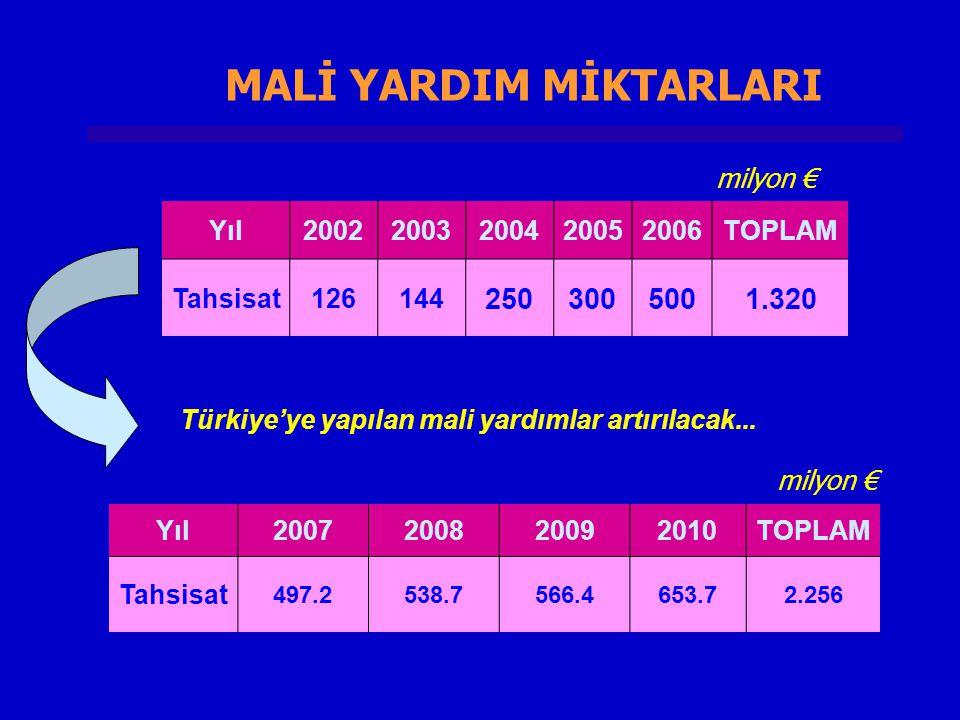 MALİ YARDIM MİKTARLARI Türkiye'ye yapılan mali yardımlar artırılacak...