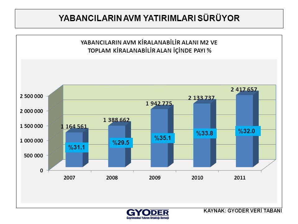 YABANCILARIN AVM YATIRIMLARI SÜRÜYOR KAYNAK: GYODER VERİ TABANI %31.1 %29.5 %35.1 %33.8 %32.0