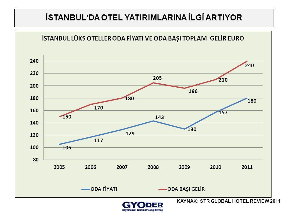 İSTANBUL ' DA OTEL YATIRIMLARINA İLGİ ARTIYOR KAYNAK: STR GLOBAL HOTEL REVIEW 2011