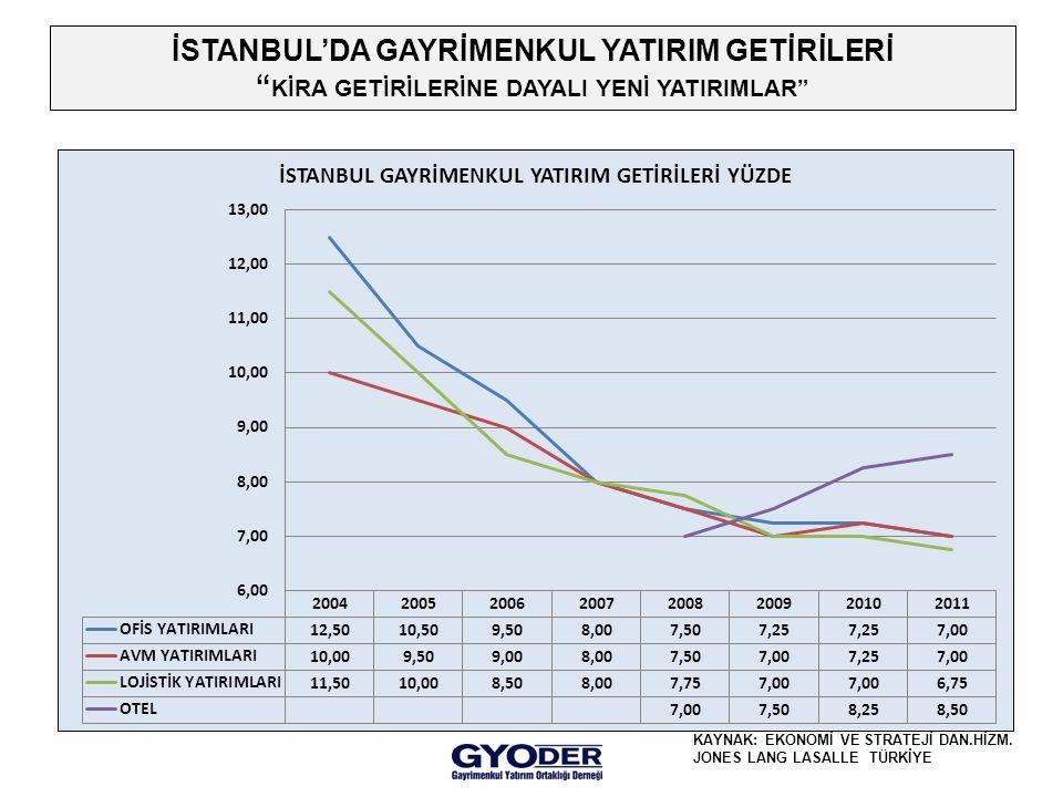 İSTANBUL'DA GAYRİMENKUL YATIRIM GETİRİLERİ KİRA GETİRİLERİNE DAYALI YENİ YATIRIMLAR KAYNAK: EKONOMİ VE STRATEJİ DAN.HİZM.