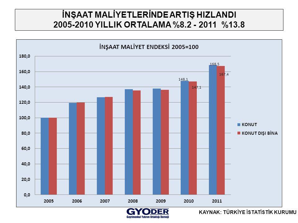 İNŞAAT MALİYETLERİNDE ARTIŞ HIZLANDI 2005-2010 YILLIK ORTALAMA %8.2 - 2011 %13.8 KAYNAK: TÜRKİYE İSTATİSTİK KURUMU