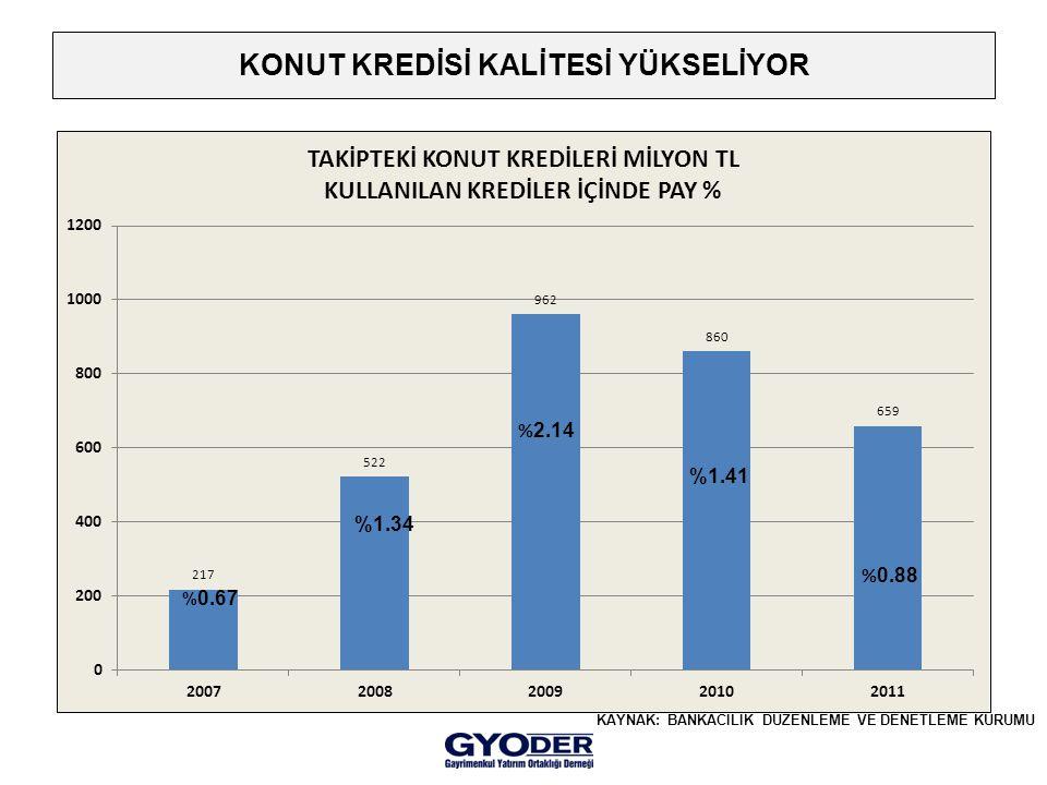 KONUT KREDİSİ KALİTESİ YÜKSELİYOR % 0.67 %1.41 KAYNAK: BANKACILIK DÜZENLEME VE DENETLEME KURUMU