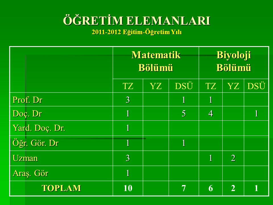 ULUSLAR ARASI İLİŞKİLER  Türkiye Ankara Üniversitesinin Matematik ve Biyoloji Bölümleriyle işbirliği çalışmaları yürütülmektedir.