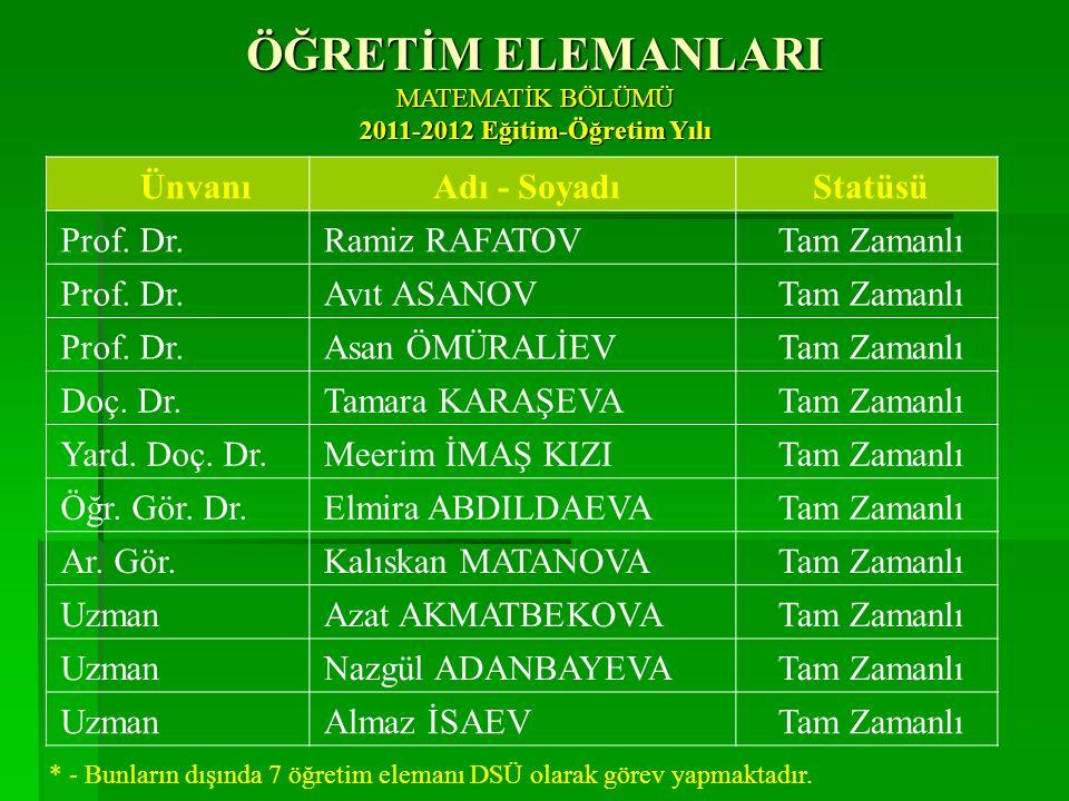 ÜnvanıAdı - SoyadıStatüsü Prof.Dr. Gülbübü KURMANBEKOVA Tam Zamanlı Doç.