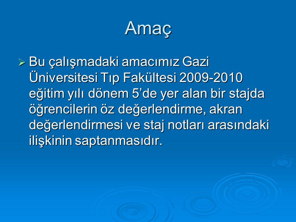 Amaç  Bu çalışmadaki amacımız Gazi Üniversitesi Tıp Fakültesi 2009-2010 eğitim yılı dönem 5'de yer alan bir stajda öğrencilerin öz değerlendirme, akran değerlendirmesi ve staj notları arasındaki ilişkinin saptanmasıdır.