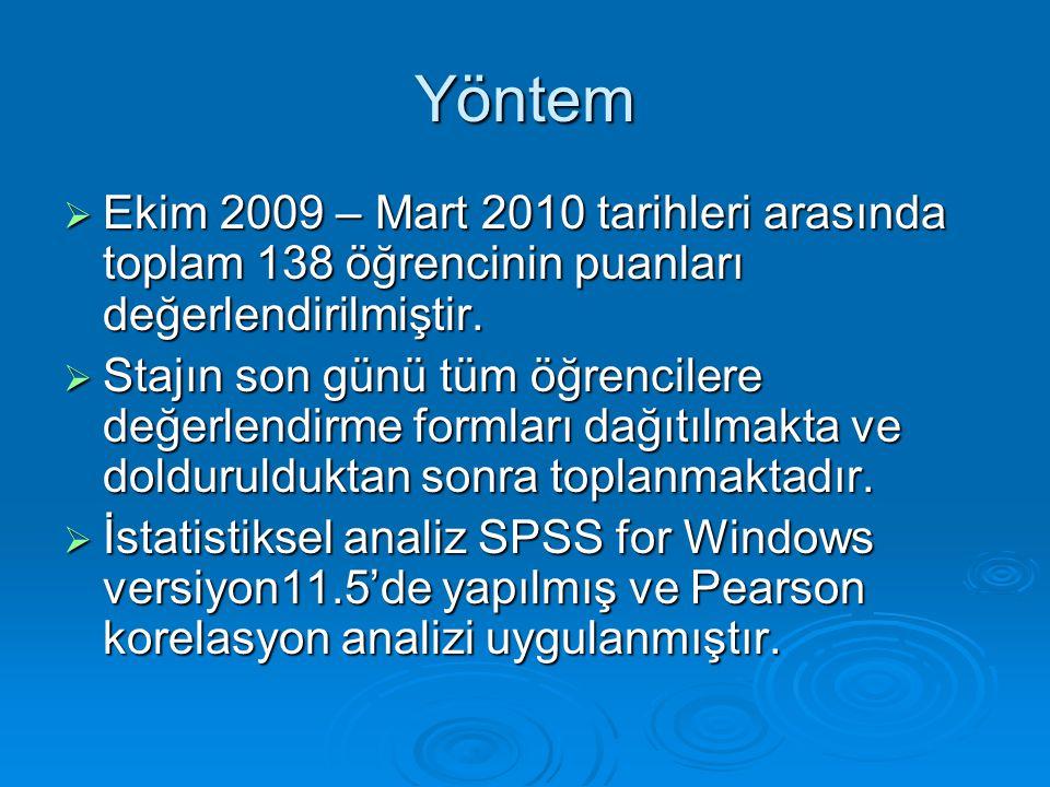 Yöntem  Ekim 2009 – Mart 2010 tarihleri arasında toplam 138 öğrencinin puanları değerlendirilmiştir.  Stajın son günü tüm öğrencilere değerlendirme