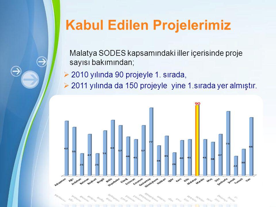 Powerpoint Templates Page 7 Kabul Edilen Projelerimiz  2010 yılında 90 projeyle 1. sırada,  2011 yılında da 150 projeyle yine 1.sırada yer almıştır.