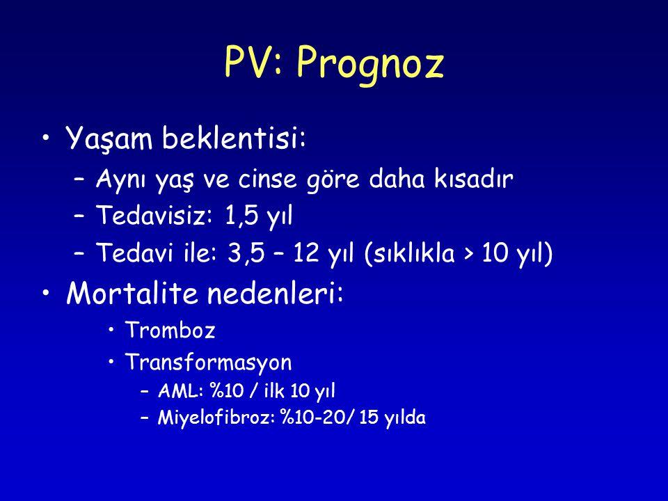 PV: Prognoz Yaşam beklentisi: –Aynı yaş ve cinse göre daha kısadır –Tedavisiz: 1,5 yıl –Tedavi ile: 3,5 – 12 yıl (sıklıkla > 10 yıl) Mortalite nedenleri: Tromboz Transformasyon –AML: %10 / ilk 10 yıl –Miyelofibroz: %10-20/ 15 yılda