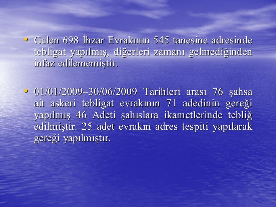 Gelen 698 İhzar Evrakının 545 tanesine adresinde tebligat yapılmış, diğerleri zamanı gelmediğinden infaz edilememiştir.
