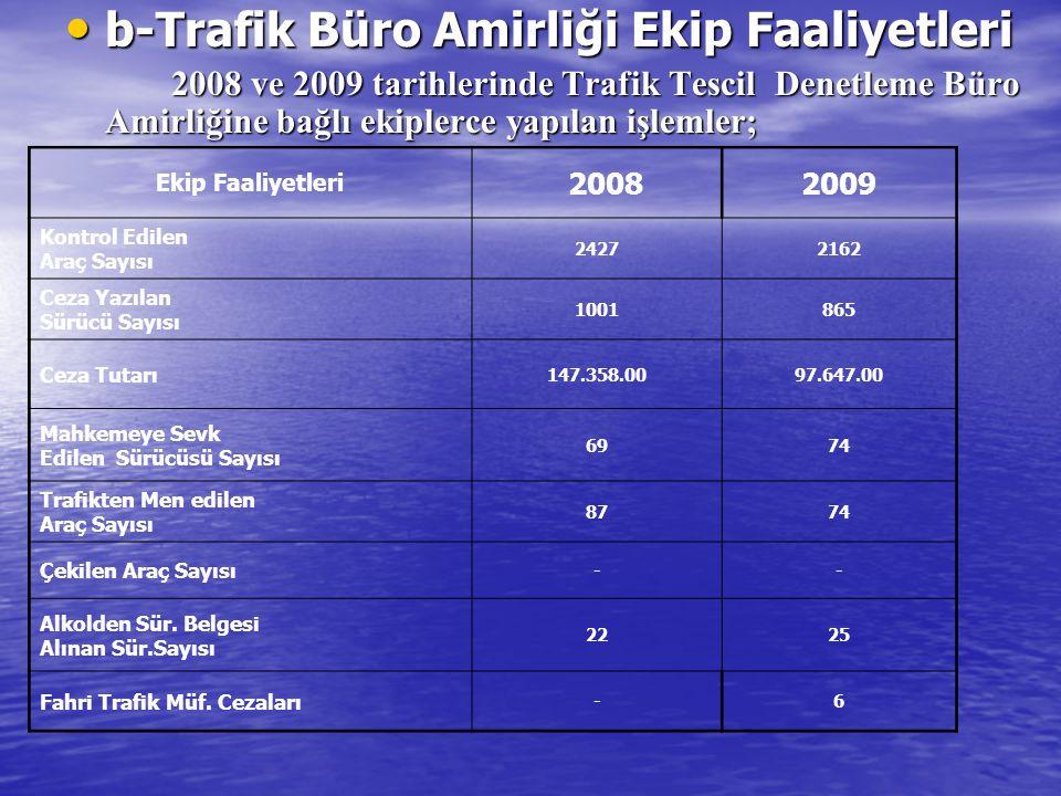 b-Trafik Büro Amirliği Ekip Faaliyetleri b-Trafik Büro Amirliği Ekip Faaliyetleri 2008 ve 2009 tarihlerinde Trafik Tescil Denetleme Büro Amirliğine bağlı ekiplerce yapılan işlemler; Ekip Faaliyetleri 20082009 Kontrol Edilen Araç Sayısı 24272162 Ceza Yazılan Sürücü Sayısı 1001865 Ceza Tutarı 147.358.0097.647.00 Mahkemeye Sevk Edilen Sürücüsü Sayısı 6974 Trafikten Men edilen Araç Sayısı 8774 Çekilen Araç Sayısı -- Alkolden Sür.