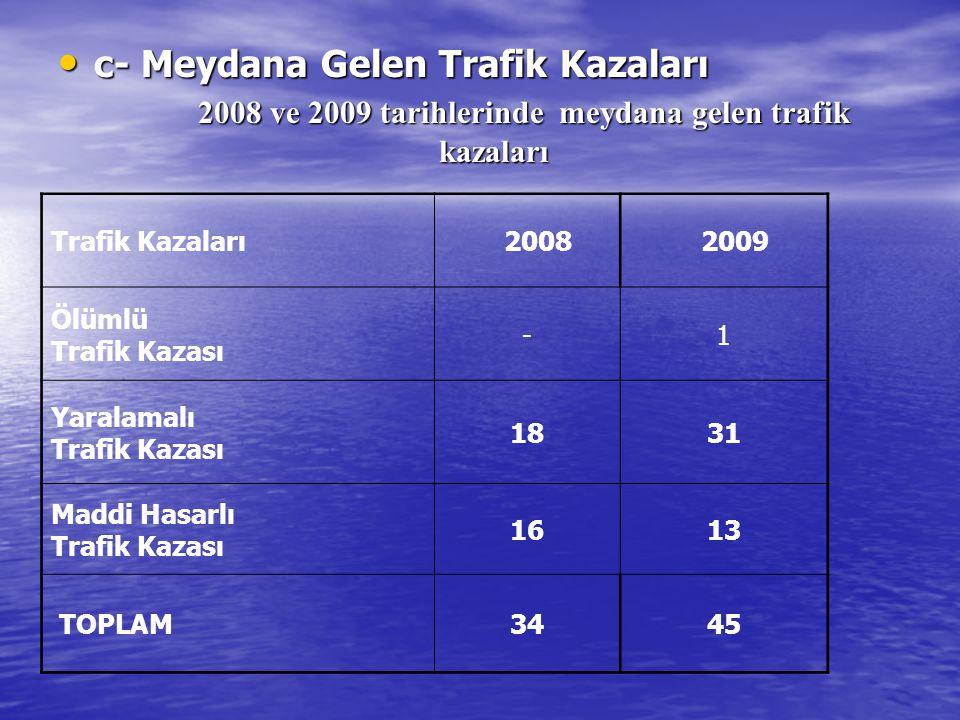 c- Meydana Gelen Trafik Kazaları c- Meydana Gelen Trafik Kazaları 2008 ve 2009 tarihlerinde meydana gelen trafik kazaları Trafik Kazaları20082009 Ölümlü Trafik Kazası -1 Yaralamalı Trafik Kazası 1831 Maddi Hasarlı Trafik Kazası 1613 TOPLAM3445