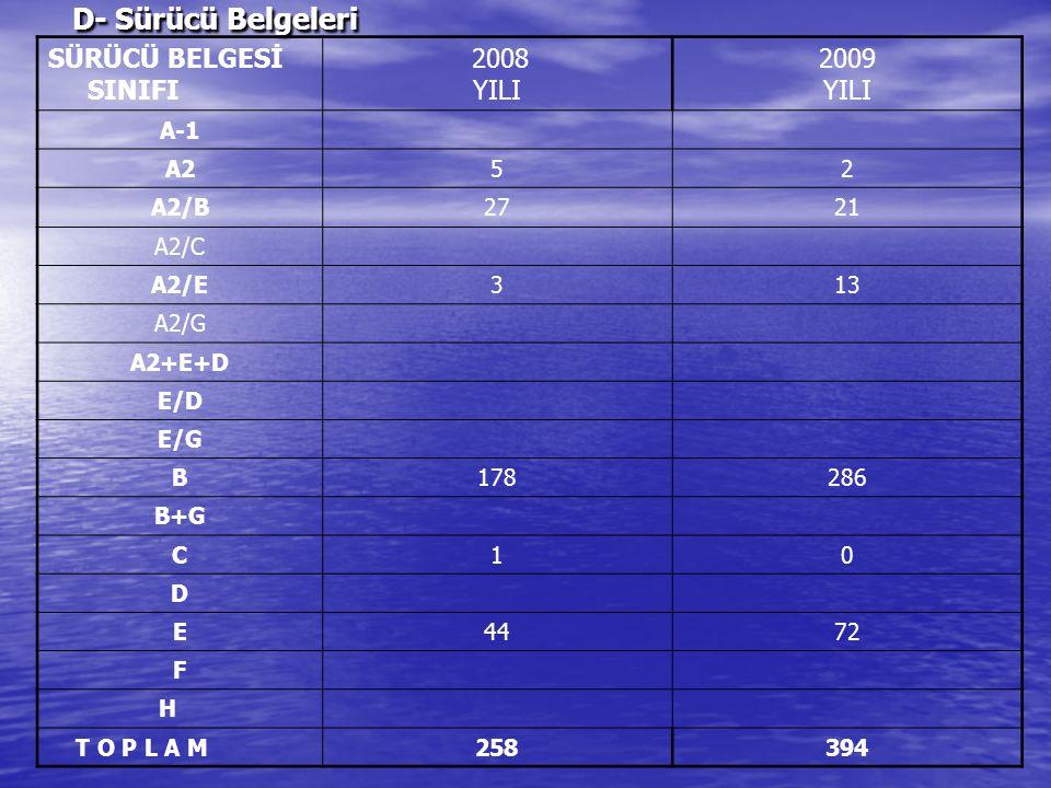 D- Sürücü Belgeleri SÜRÜCÜ BELGESİ SINIFI 2008 YILI 2009 YILI A-1 A252 A2/B2721 A2/C A2/E313 A2/G A2+E+D E/D E/G B178286 B+G C10 D E4472 F H T O P L A M258394