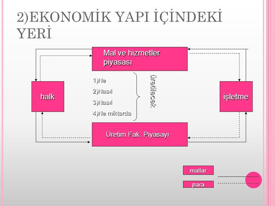 2)EKONOMİK YAPI İÇİNDEKİ YERİ halkişletme Üretim Fak. Piyasayı Mal ve hizmetler piyasası 1)Ne2)Nasıl3)Nasıl 4)Ne miktarda üretilecek mallar para